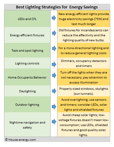 Best lighting strategies for energy savings